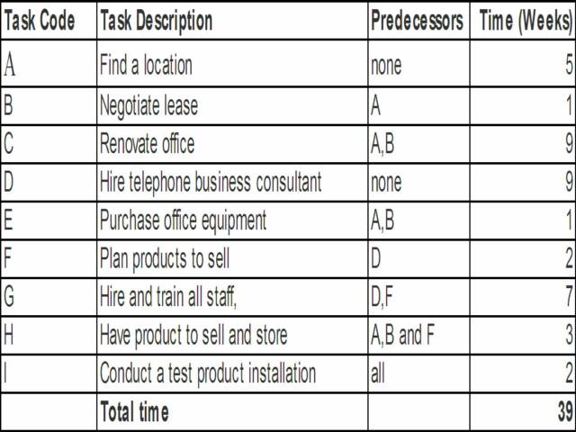 operations management decision making tools